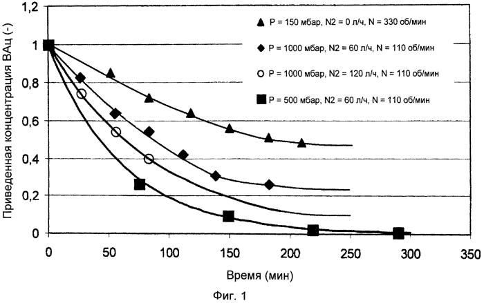 Дезодорация полимерных композиций