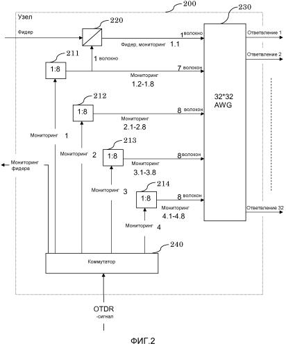 Наблюдение за оптическими сетями с мультиплексированием с разделением по длине волны