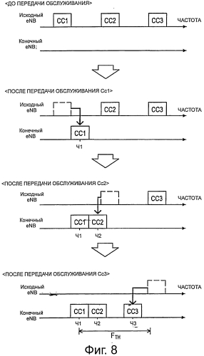 Способ осуществления передачи обслуживания, пользовательское устройство и система радиосвязи