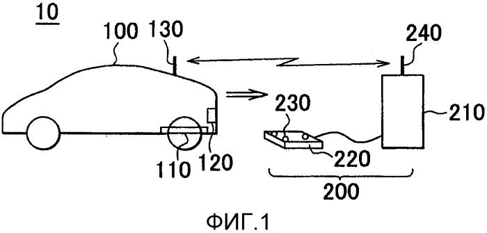 Система содействия при парковке транспортного средства, транспортное средство, включающее в себя систему содействия при парковке, и способ содействия при парковке транспортного средства
