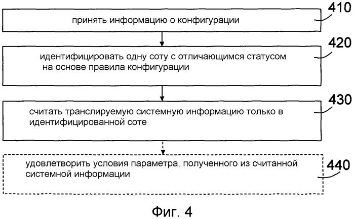 Способы и устройства для системной информации во множестве агрегированных сот в системе беспроводной связи