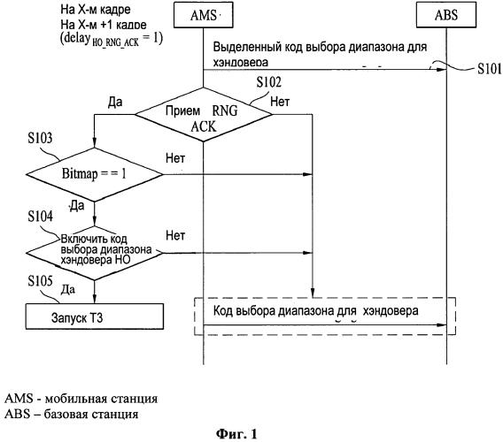 Способ процедуры эффективного выбора диапазона, учитывая цель выбора диапазона, в широкополосной системе беспроводного доступа