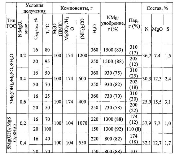 Гранулированное комплексное азотно-магниевое удобрение и способ его получения