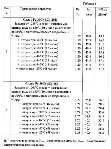 Способ термической обработки магнитотвердых сплавов системы железо-хром-кобальт с содержанием кобальта 8 вес.%