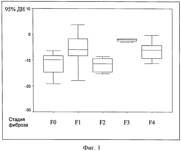 Способ мониторинга фиброзного процесса в печени у больных хроническим гепатитом с