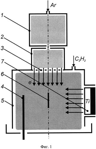 Способ получения на изделиях из твердых сплавов двухфазного нанокомпозитного покрытия, состоящего из нанокластеров карбида титана, распределенных в аморфной матрице