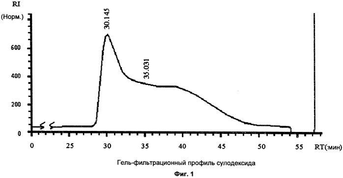 Сулодексид для применения в лечении патологий, в которые вовлечены металлопротеиназы