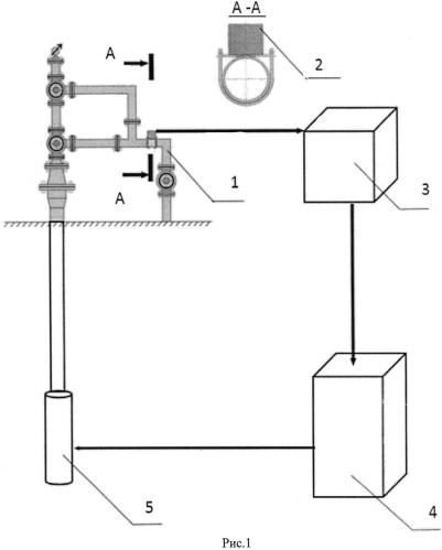 Способ управления нефтегазовой скважиной