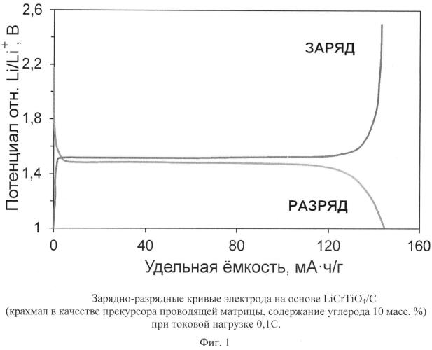 Анодный материал литий-ионного аккумулятора на основе licrtio4 со структурой шпинели и способ его получения