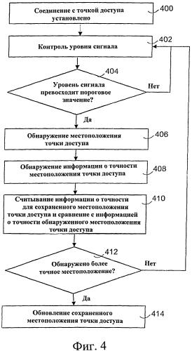 Способ и устройство для обслуживания информации о точках доступа