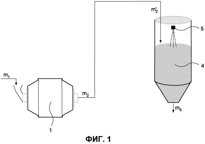 Способ наблюдения за изменением массы внутри измельчающего блока