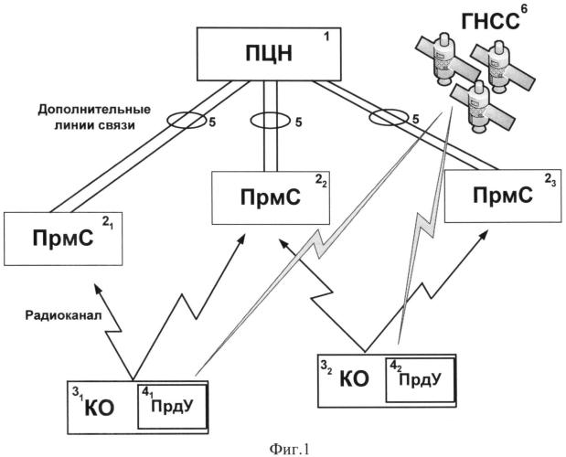 Система радиосвязи с контролируемыми объектами