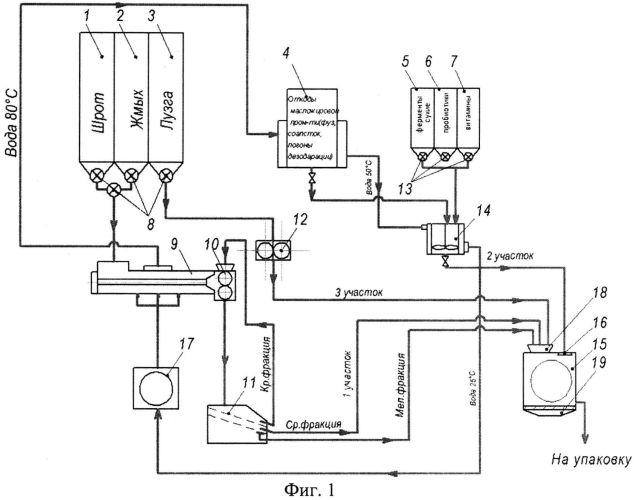 Линия производства псевдокапсулированных биопрепаратов на основе отходов масложировой промышленности