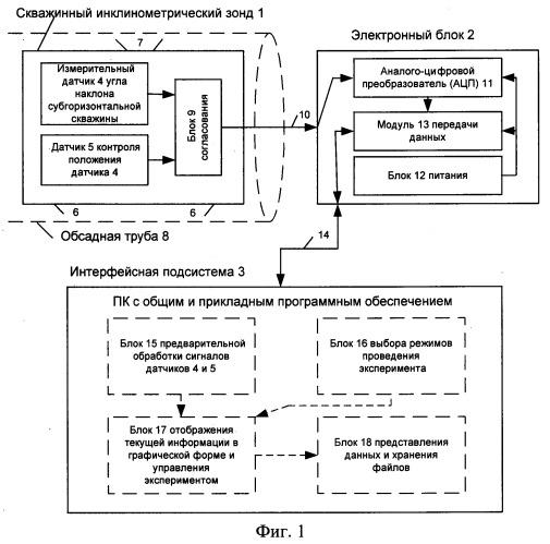 Скважинный инклинометрический зонд и скважинная инклинометрическая система для определения вертикальных сдвижений горных пород и закладочного массива с его использованием