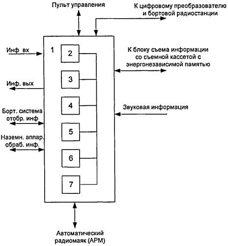 Малогабаритная система сбора и регистрации полетной информации