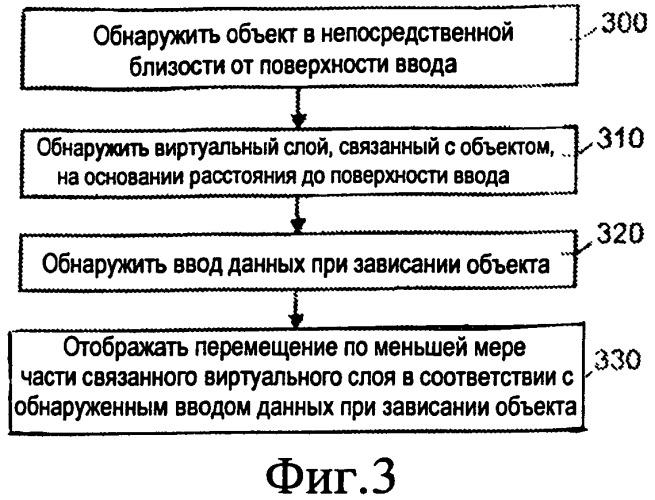 Устройство и способ пользовательского ввода для управления отображаемой информацией
