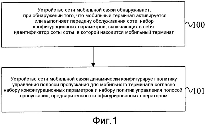 Способ, устройство и система обработки для управления полосой пропускания