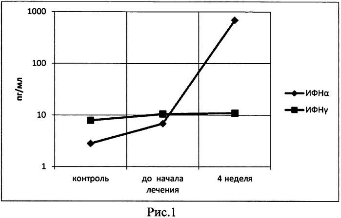 Способ прогнозирования устойчивого вирусологического ответа при противовирусной терапии хронического вирусного гепатита с на фоне вич-инфекции
