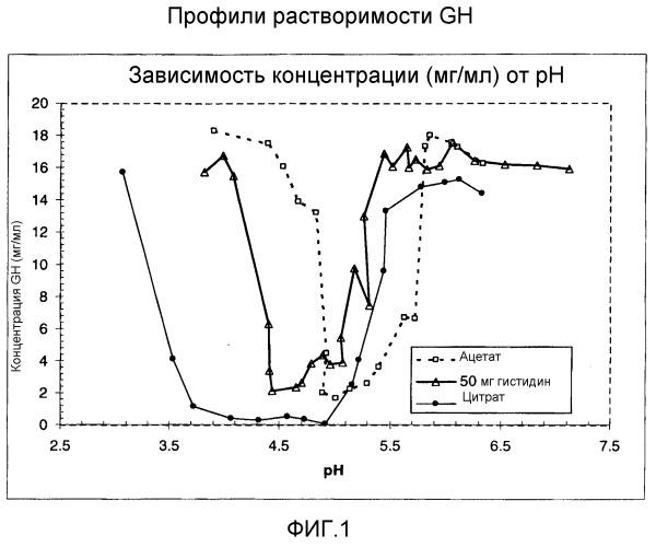 Лекарственная форма для комбинации hgh и rhigf-1