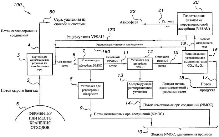 Способ и система для выделения и очистки метана из биогаза