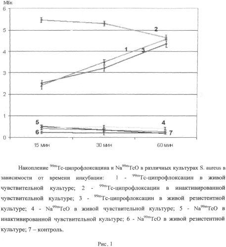 Способ определения связывания радиофармпрепарата на основе ципрофлоксацина, меченного 99mtc c бактериями