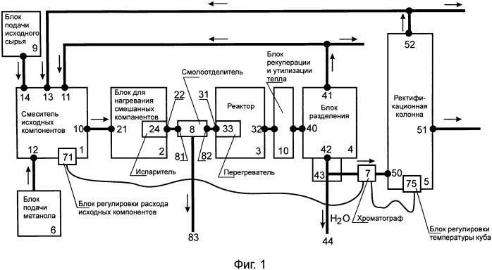Способ получения концентрата ароматических углеводородов из жидких углеводородных фракций и установка для его осуществления