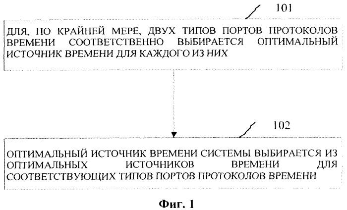 Способ синхронизации времени и устройство синхронизации времени для системы мобильной связи