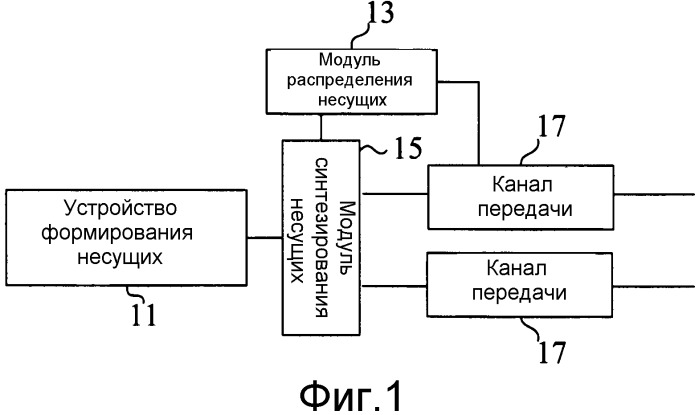 Радиочастотный модуль, поддерживающий несколько несущих, базовая станция и способ распределения несущих