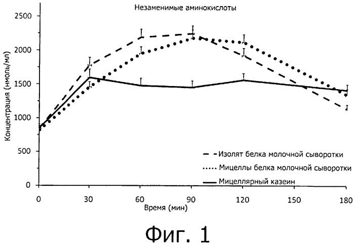 Мицеллы белка молочной сыворотки для повышения мышечной массы и результативности