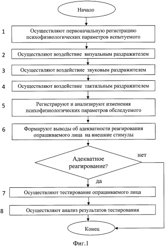 Способ проверки адекватности реагирования опрашиваемого лица на внешние стимулы