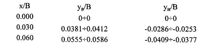Аэродинамический профиль поперечного сечения несущей поверхности