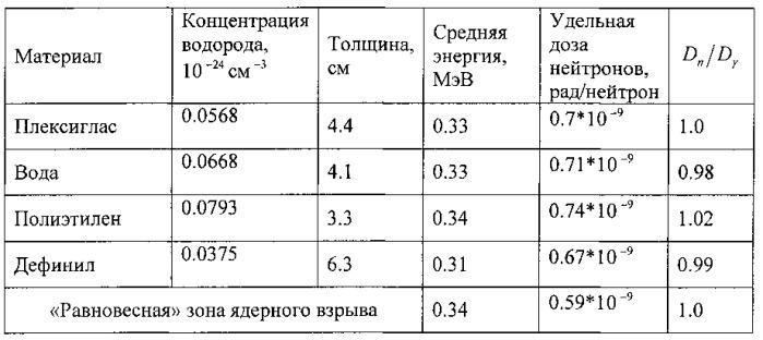 Трансформатор гамма-нейтронного излучения