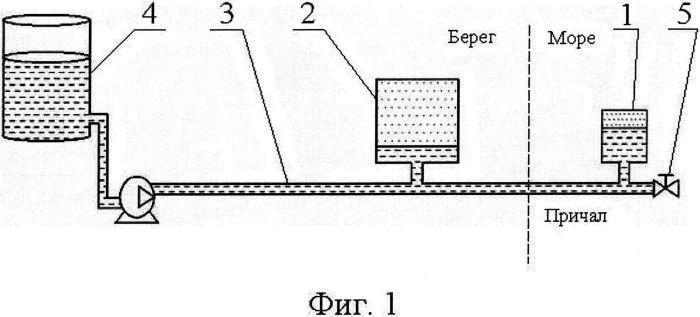 Комбинированная система защиты наливного трубопровода от гидравлического удара