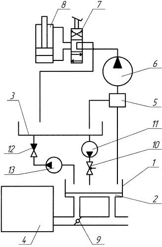 Система прогрева гидропривода сдм с использованием малого гидробака