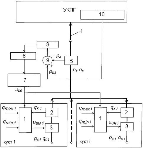 Система адаптивного автоматического управления производительностью куста газовых скважин