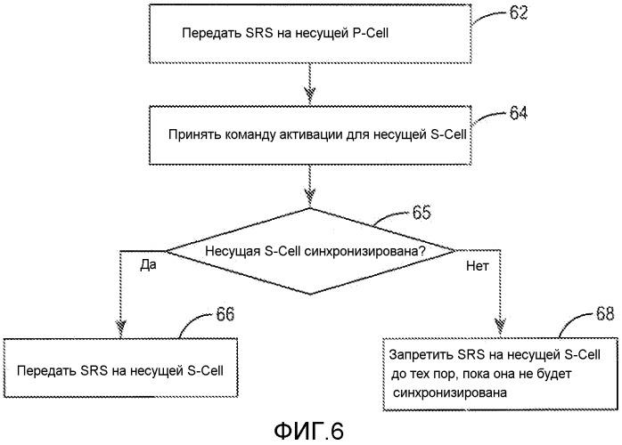 Способ и устройство для запрета передачи зондирующего опорного сигнала на недавно активированных вторичных сотах в системе беспроводной связи