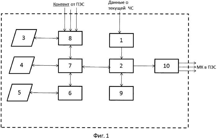 Система оперативного составления и использования мобилизационных карт при ликвидации последствий чрезвычайных ситуаций