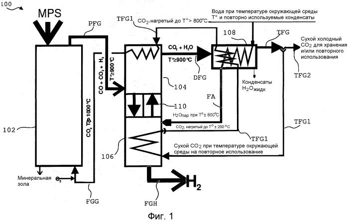 Способ и система для получения водорода из сырьевого материала, содержащего углерод