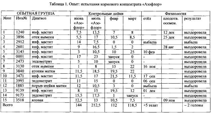 Биологически активный кормовой концентрат азофлор