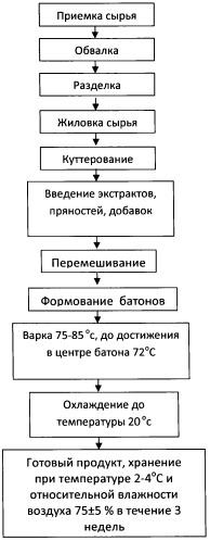 Рецептурная композиция для производства вареных колбас с использованием растительных экстрактов