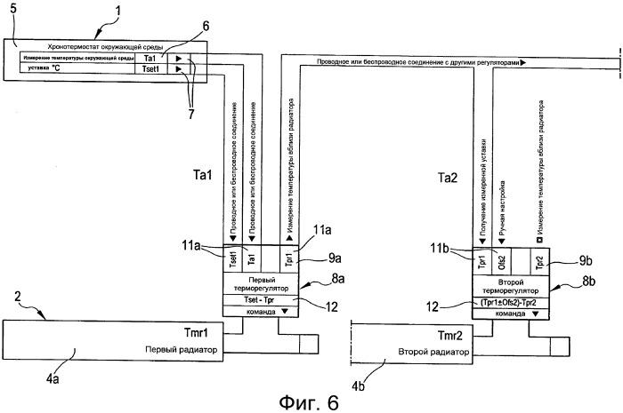 Способ и устройство регулировки температуры в группе комнат здания
