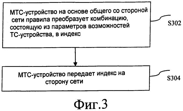 Способ и устройство для передачи и получения отчета о возможностях устройства связи машинного типа