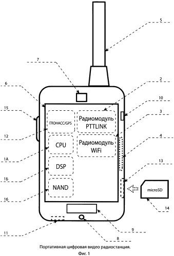 Персональная портативная цифровая видео радиостанция и способ обеспечения надежной индентификации оператора передающей радиостанции посредством электронной цифровой подписи