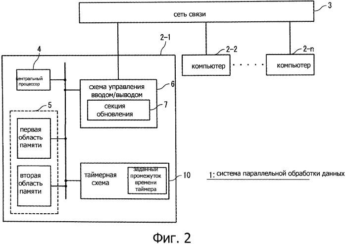 Система параллельной обработки данных и способ работы системы параллельной обработки данных