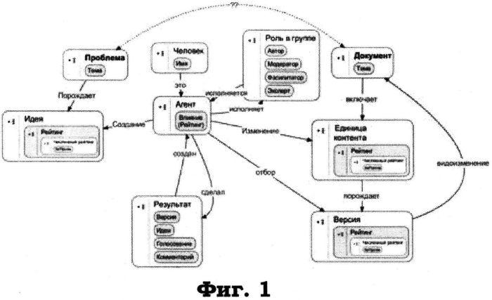 Система моделирования виртуального сообщества пользователей