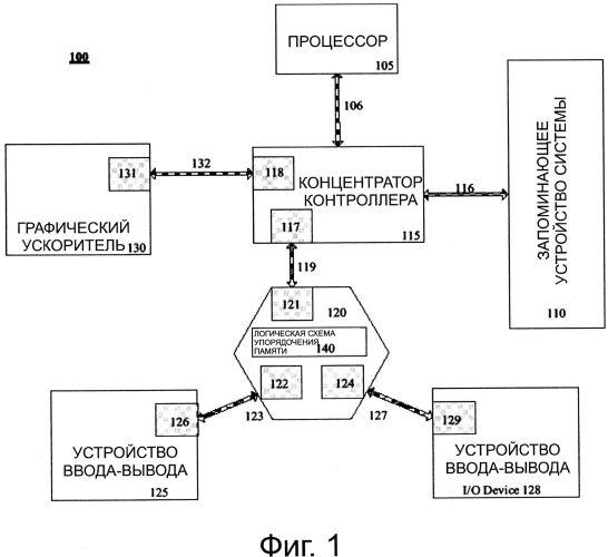 Способ и устройство для обеспечения потоков на основе идентификатора через шину pci express