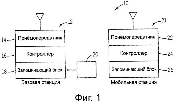 Распределение указаний размера группы мобильным станциям