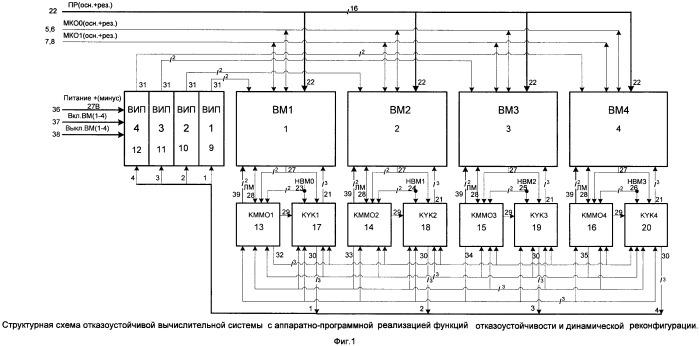 Способ обеспечения сбое- и отказоустойчивости вычислительной системы, основанный на репликации задач, возможности самореконфигурации и самоуправлении деградацией