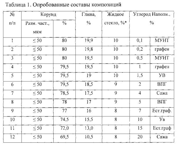 Резистивный композиционный корунд-углеродный материал