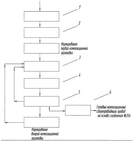 Способ изготовления композиционного сверхпроводящего провода на основе соединения nb3sn и технологическая линия для изготовления композиционного сверхпроводящего провода на основе соединения nb3sn